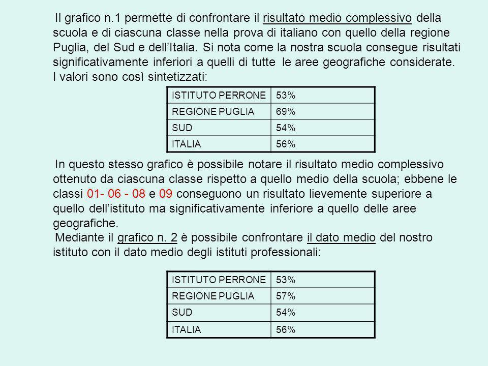 Il grafico n.1 permette di confrontare il risultato medio complessivo della scuola e di ciascuna classe nella prova di italiano con quello della regione Puglia, del Sud e dellItalia.