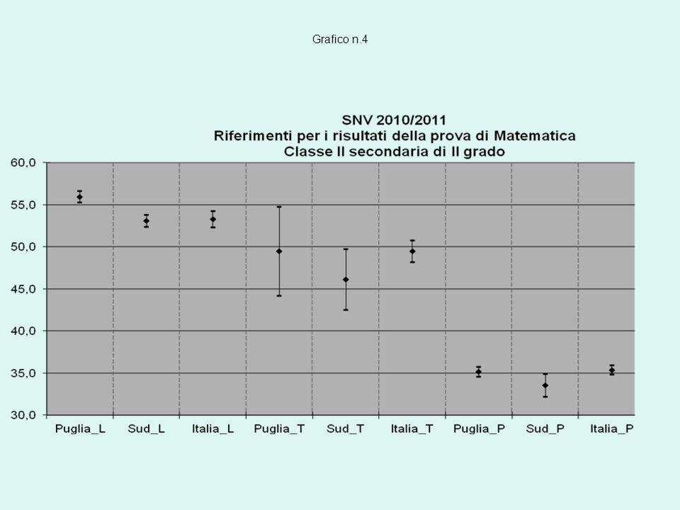 Il grafico n.3 permette di confrontare il risultato medio complessivo della scuola e di ciascuna classe nella prova di matematica con quello della regione Puglia, del Sud e dellItalia; anche in questo caso la nostra scuola consegue risultati significativamente inferiori a quelli di tutte le aree geografiche considerate.