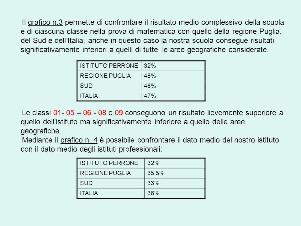 Il grafici n.25 e n.26 analizzano i risultati conseguiti dagli alunni di sesso maschile e femminile, paragonati a quelli relativi alle aree geografiche, si osserva facilmente come i dati relativi al genere risultano di gran lunga inferiori a quelli della Puglia, del Sud e dellItalia.