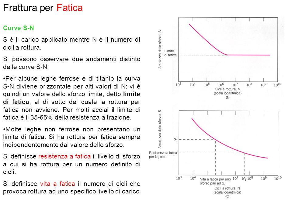Frattura per Fatica Curve S-N S è il carico applicato mentre N è il numero di cicli a rottura. Si possono osservare due andamenti distinto delle curve