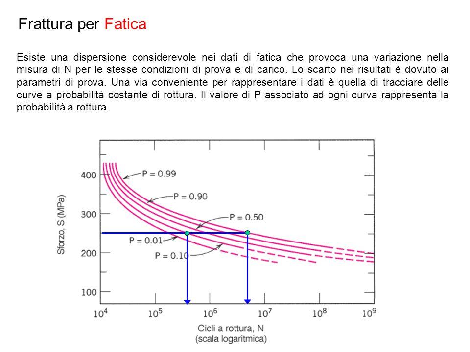 Esiste una dispersione considerevole nei dati di fatica che provoca una variazione nella misura di N per le stesse condizioni di prova e di carico. Lo