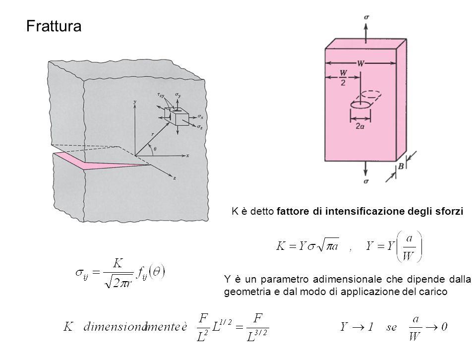 Frattura K è detto fattore di intensificazione degli sforzi Y è un parametro adimensionale che dipende dalla geometria e dal modo di applicazione del