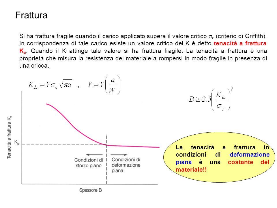 Si ha frattura fragile quando il carico applicato supera il valore critico c (criterio di Griffith). In corrispondenza di tale carico esiste un valore
