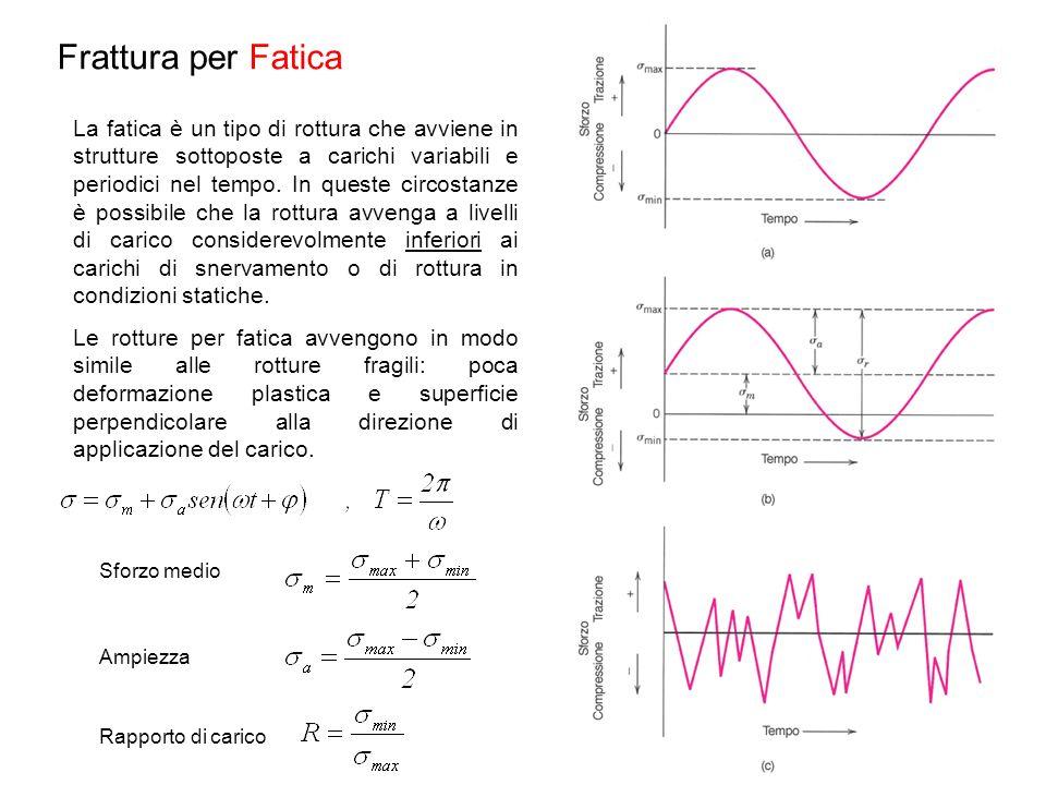 Frattura per Fatica La fatica è un tipo di rottura che avviene in strutture sottoposte a carichi variabili e periodici nel tempo. In queste circostanz