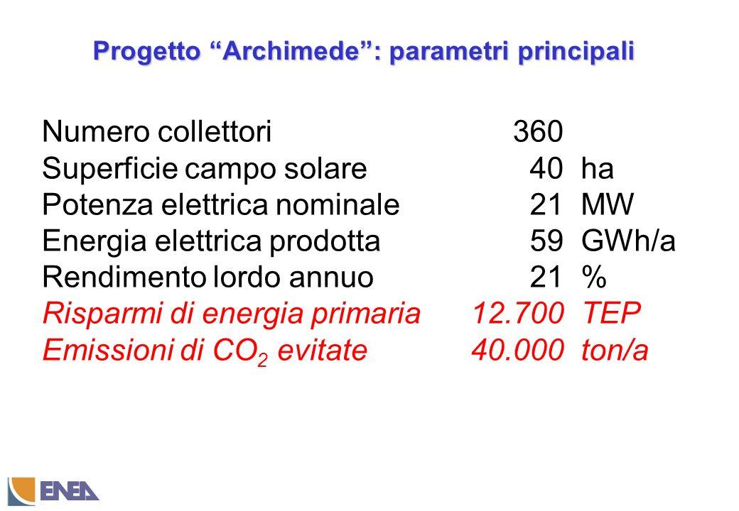Progetto Archimede: parametri principali Numero collettori Superficie campo solare Potenza elettrica nominale Energia elettrica prodotta Rendimento lordo annuo Risparmi di energia primaria Emissioni di CO 2 evitate 360 40 21 59 21 12.700 40.000 ha MW GWh/a % TEP ton/a