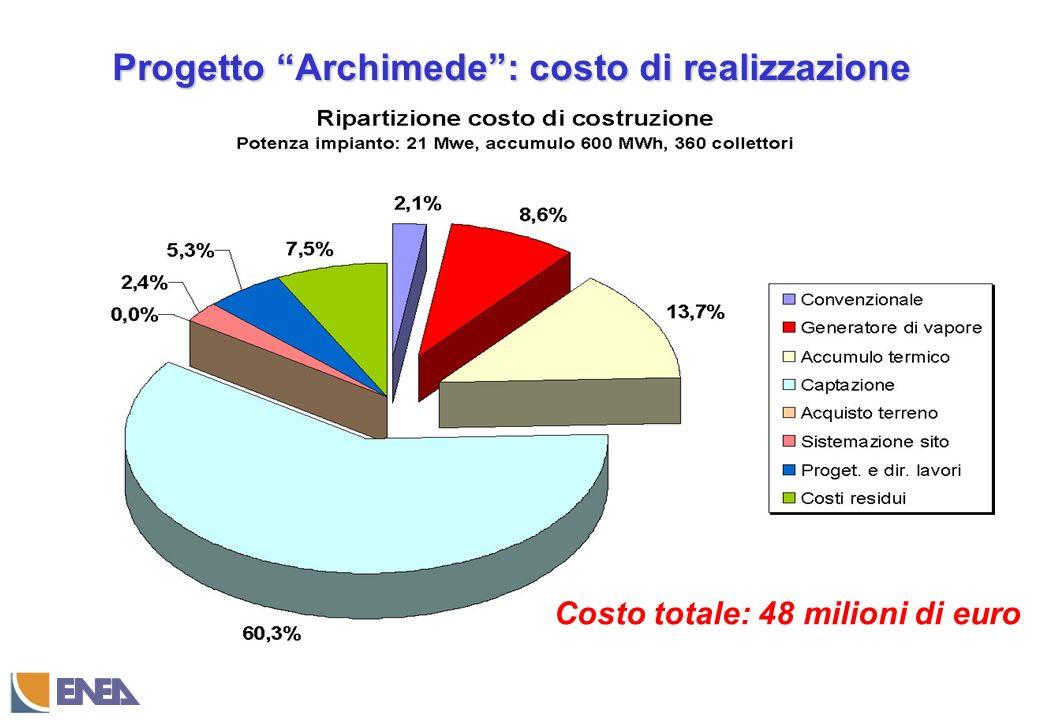 Progetto Archimede: costo di realizzazione Costo totale: 48 milioni di euro