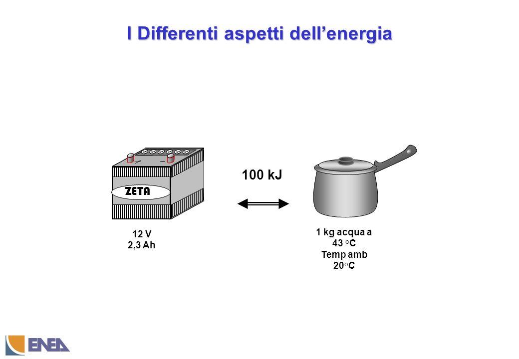 I Differenti aspetti dellenergia ZETA 100 kJ 12 V 2,3 Ah 1 kg acqua a 43 °C Temp amb 20°C