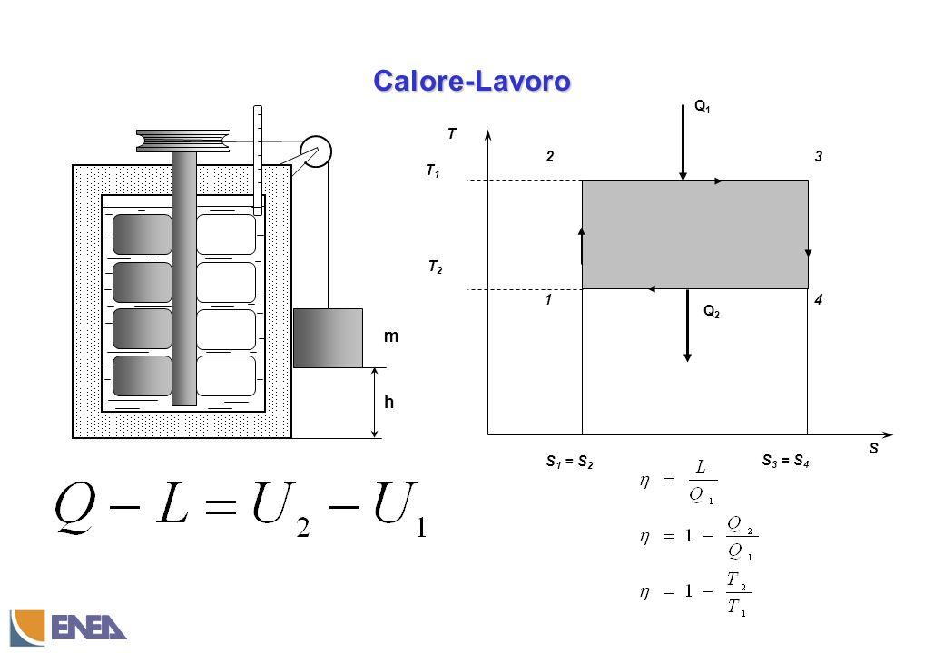 Calore-Lavoro h T S 1 3 S 1 = S 2 4 2 S 3 = S 4 T1T1 T2T2 Q1Q1 Q2Q2 m