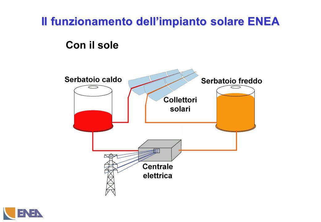 Il funzionamento dellimpianto solare ENEA