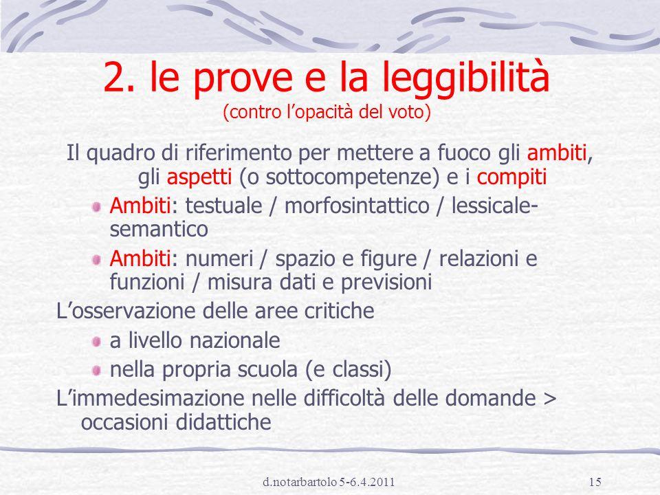 Daniela Notarbartolo14 Padronanza: le domande clou Chi è padrone della materia, cosa sa fare.