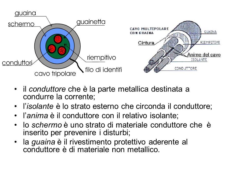 il conduttore che è la parte metallica destinata a condurre la corrente; lisolante è lo strato esterno che circonda il conduttore; lanima è il conduttore con il relativo isolante; lo schermo è uno strato di materiale conduttore che è inserito per prevenire i disturbi; la guaina è il rivestimento protettivo aderente al conduttore è di materiale non metallico.