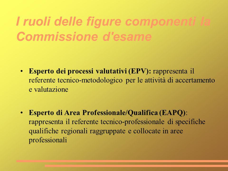 I ruoli delle figure componenti la Commissione d'esame Esperto dei processi valutativi (EPV): rappresenta il referente tecnico-metodologico per le att