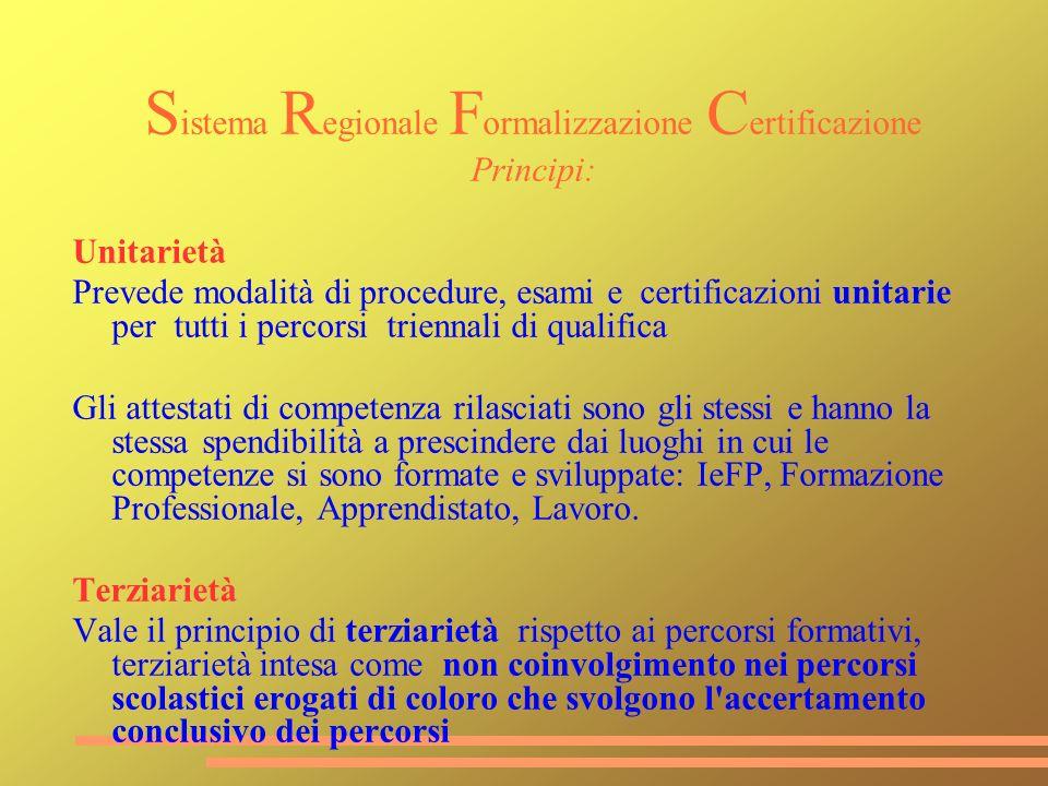 Principi: Unitarietà Prevede modalità di procedure, esami e certificazioni unitarie per tutti i percorsi triennali di qualifica Gli attestati di compe