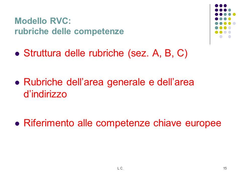 L.C.15 Modello RVC: rubriche delle competenze Struttura delle rubriche (sez. A, B, C) Rubriche dellarea generale e dellarea dindirizzo Riferimento all