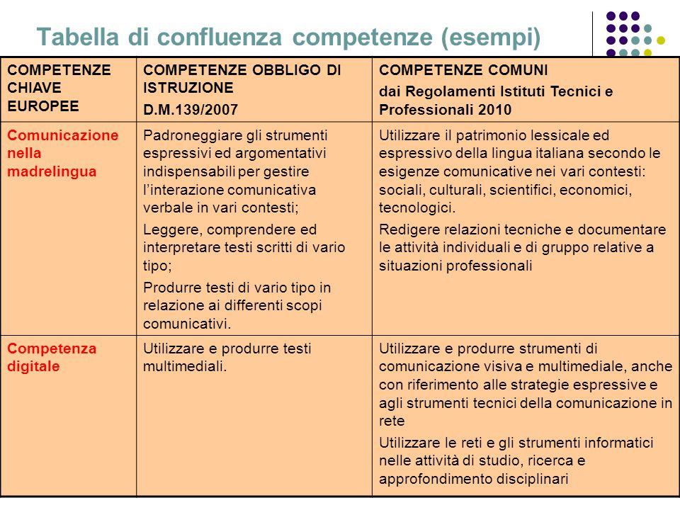 L.C.17 Tabella di confluenza competenze (esempi) COMPETENZE CHIAVE EUROPEE COMPETENZE OBBLIGO DI ISTRUZIONE D.M.139/2007 COMPETENZE COMUNI dai Regolam