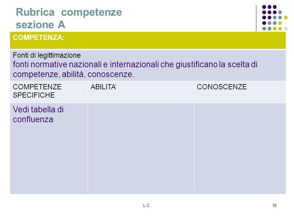 L.C.18 Rubrica competenze sezione A COMPETENZA: Fonti di legittimazione fonti normative nazionali e internazionali che giustificano la scelta di competenze, abilità, conoscenze.