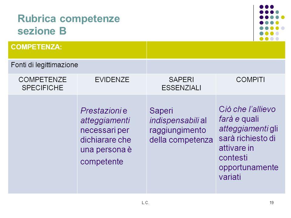 L.C.19 COMPETENZA: Fonti di legittimazione COMPETENZE SPECIFICHE EVIDENZESAPERI ESSENZIALI COMPITI Prestazioni e atteggiamenti necessari per dichiarar