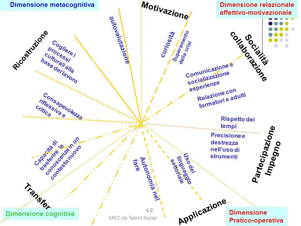 L.C.25 Dimensione cognitiva Dimensione relazionale affettivo-motivazionale Dimensione metacognitiva autovalutazione Applicazione Autonomia nel fare Uso del linguaggio settoriale Ricostruzione Consapevolezza riflessiva e critica Partecipazione Impegno Rispetto dei tempi Transfer Capacità di trasferire le conoscenze in un contesto nuovo Socialità collaborazione Relazione con formatori e adulti curiosità Motivazione Dimensione Pratico-operativa Precisione e destrezza nelluso di strumenti Comunicazione e socializzazione esperienze Superamento della crisi Cogliere i processi culturali alla base del lavoro MRZ-da Talent Radar