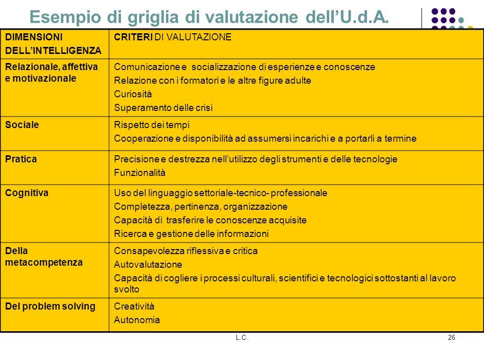 L.C.26 Esempio di griglia di valutazione dellU.d.A. DIMENSIONI DELLINTELLIGENZA CRITERI DI VALUTAZIONE Relazionale, affettiva e motivazionale Comunica