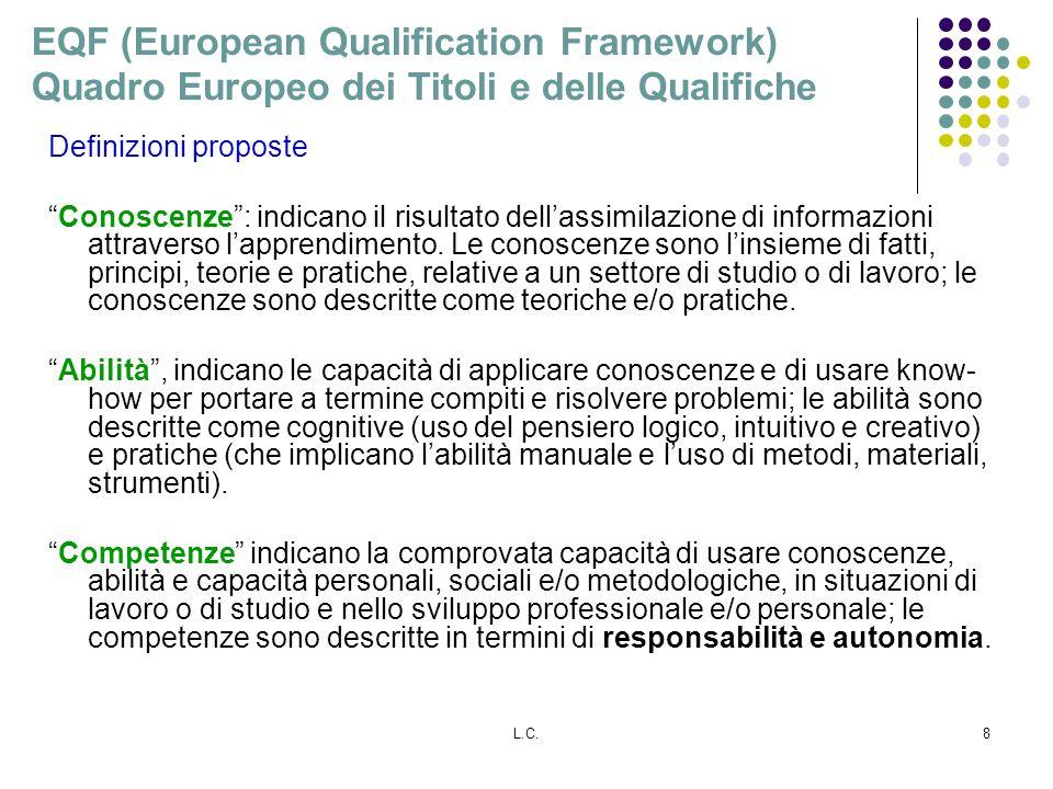 L.C.8 EQF (European Qualification Framework) Quadro Europeo dei Titoli e delle Qualifiche Definizioni proposte Conoscenze: indicano il risultato dellassimilazione di informazioni attraverso lapprendimento.