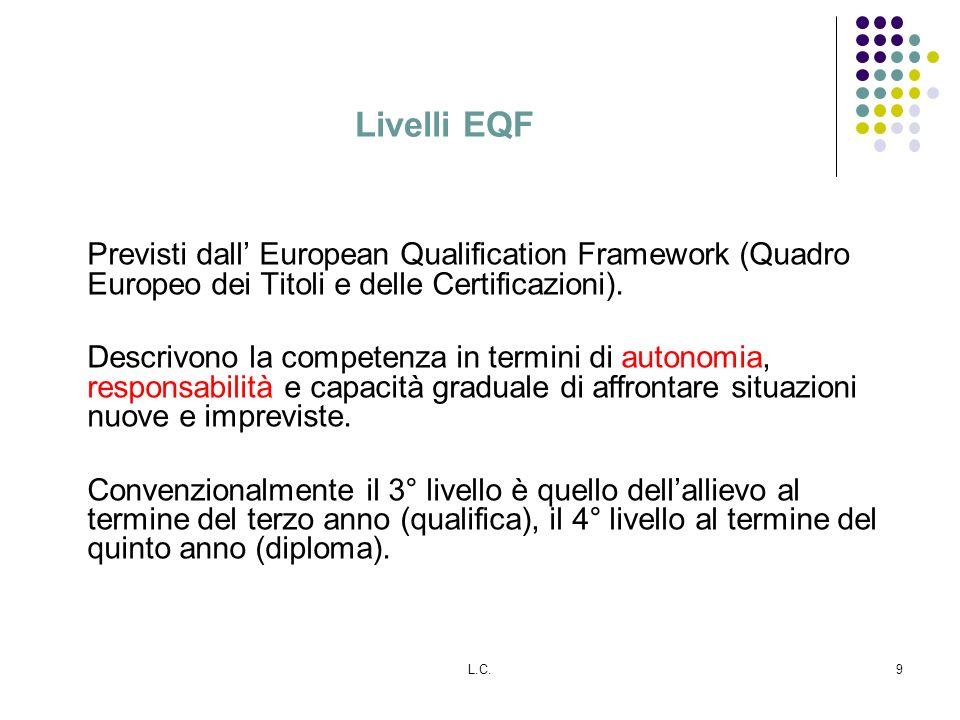 L.C.9 Livelli EQF Previsti dall European Qualification Framework (Quadro Europeo dei Titoli e delle Certificazioni). Descrivono la competenza in termi
