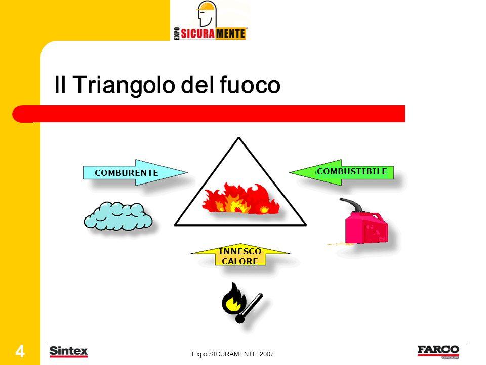 Expo SICURAMENTE 2007 4 Il Triangolo del fuoco COMBURENTE COMBUSTIBILE INNESCO CALORE