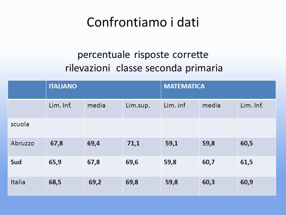 Confrontiamo i dati percentuale risposte corrette rilevazioni classe seconda primaria ITALIANOMATEMATICA Lim.