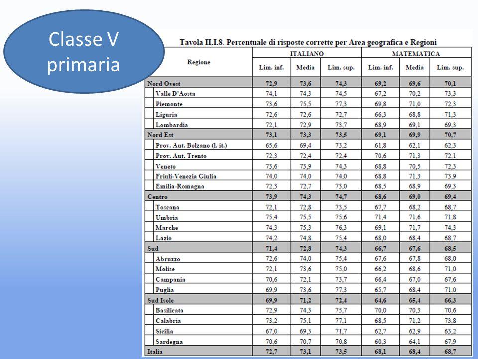 Classe V primaria