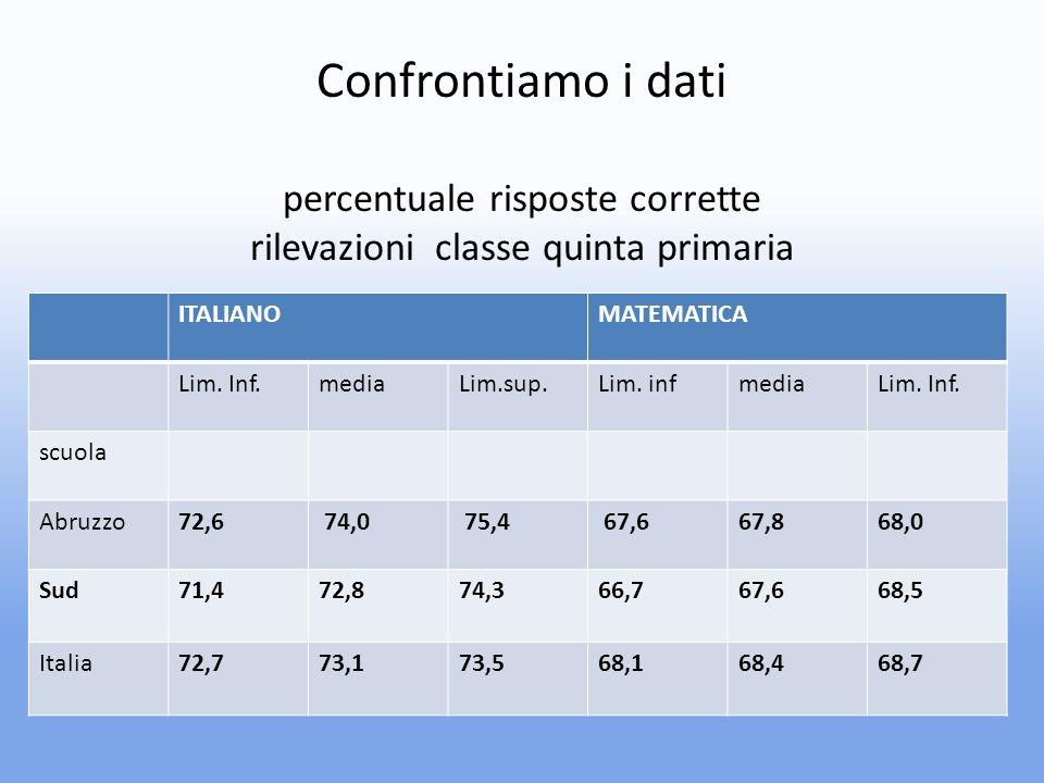 Confrontiamo i dati percentuale risposte corrette rilevazioni classe quinta primaria ITALIANOMATEMATICA Lim.