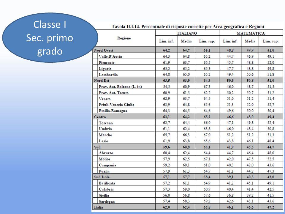 Classe I Sec. primo grado