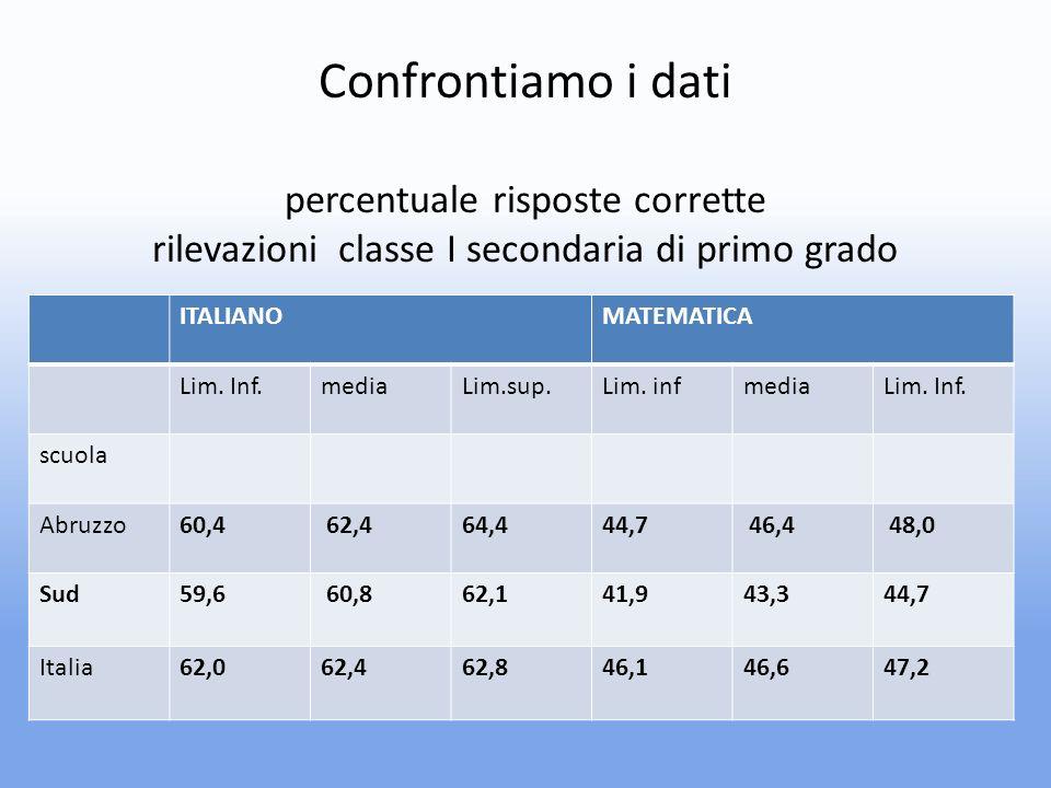 Confrontiamo i dati percentuale risposte corrette rilevazioni classe I secondaria di primo grado ITALIANOMATEMATICA Lim.