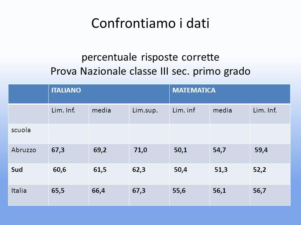 Confrontiamo i dati percentuale risposte corrette Prova Nazionale classe III sec.