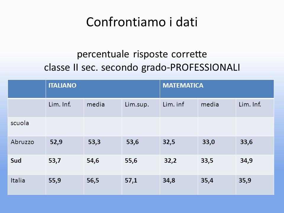 Confrontiamo i dati percentuale risposte corrette classe II sec.