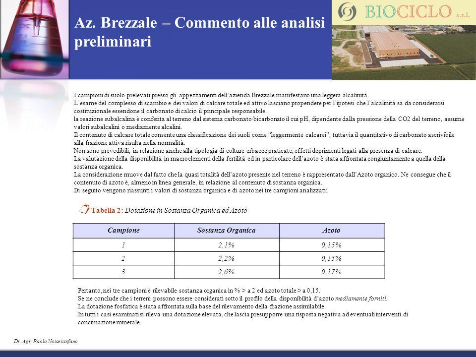 Dr. Agr. Paolo Notaristefano I campioni di suolo prelevati presso gli appezzamenti dellazienda Brezzale manifestano una leggera alcalinità. Lesame del