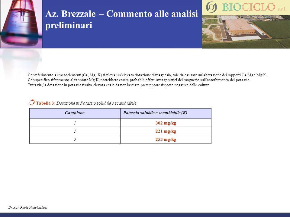 Dr. Agr. Paolo Notaristefano Az. Brezzale – Commento alle analisi preliminari Con riferimento ai mesoelementi (Ca, Mg, K) si rileva unelevata dotazion