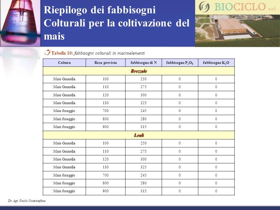 Riepilogo dei fabbisogni Colturali per la coltivazione del mais Tabella 10: fabbisogni colturali in macroelementi ColturaResa previstafabbisogno di Nf