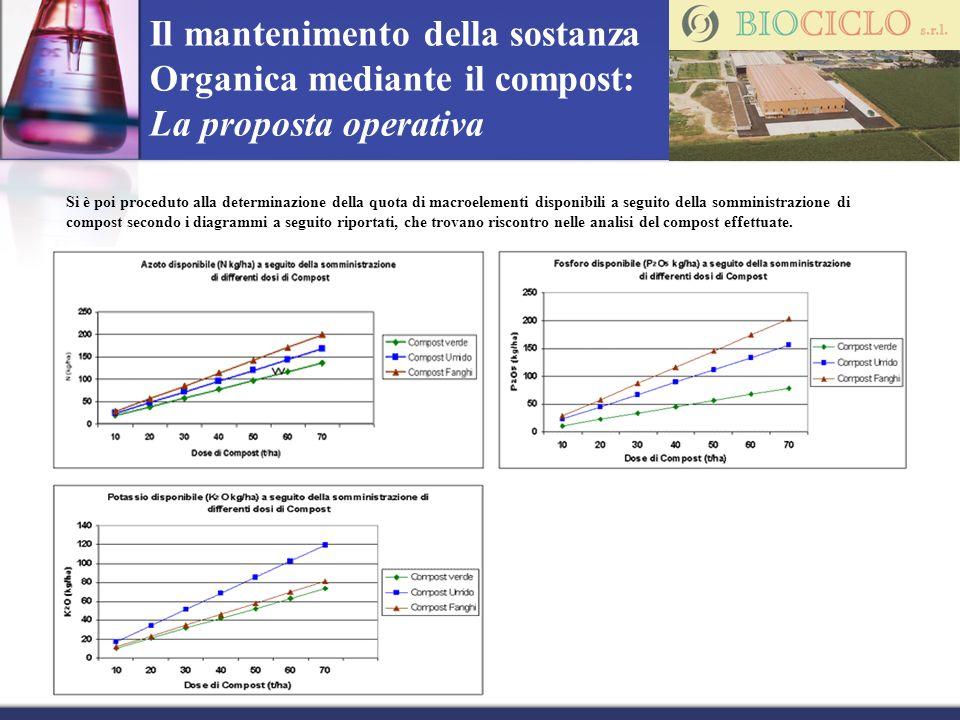 Si è poi proceduto alla determinazione della quota di macroelementi disponibili a seguito della somministrazione di compost secondo i diagrammi a segu