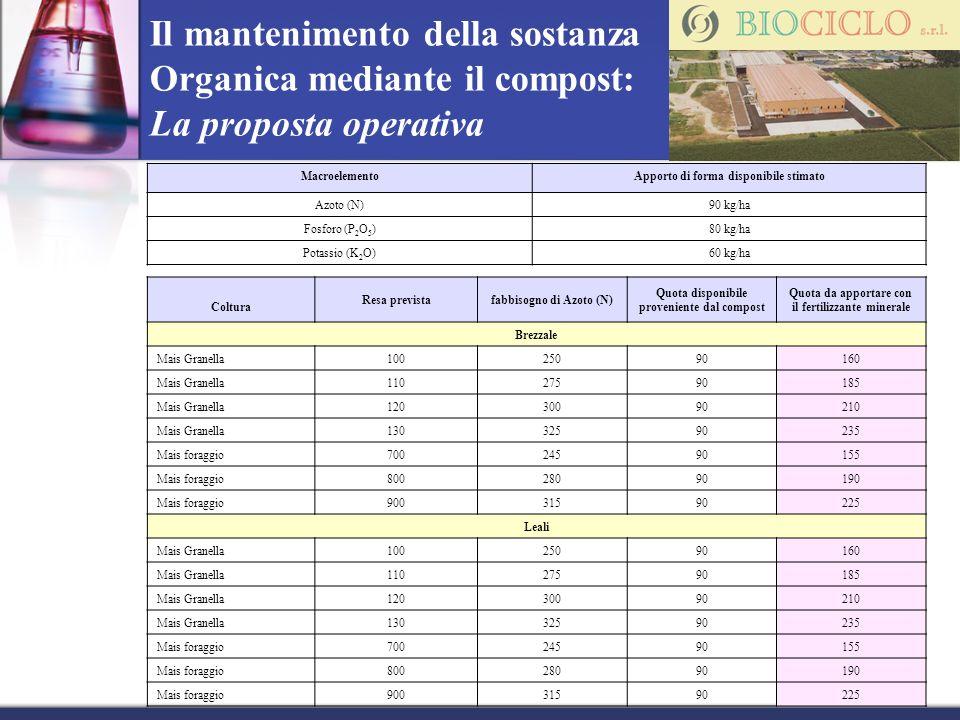 MacroelementoApporto di forma disponibile stimato Azoto (N)90 kg/ha Fosforo (P 2 O 5 )80 kg/ha Potassio (K 2 O)60 kg/ha Coltura Resa previstafabbisogn