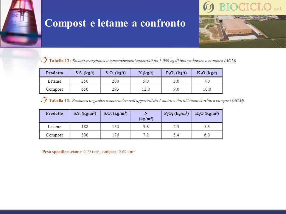 Compost e letame a confronto Tabella 12: Sostanza organica e macroelementi apportati da 1.000 kg di letame bovino e compost (ACM) ProdottoS.S. (kg/t)S