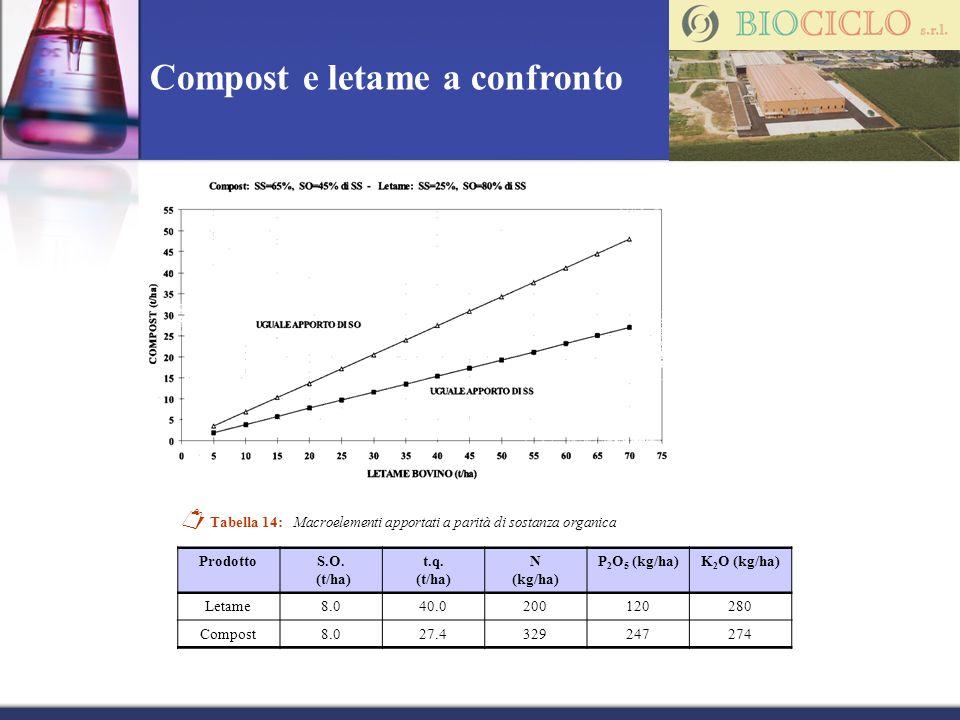Compost e letame a confronto Tabella 14: Macroelementi apportati a parità di sostanza organica ProdottoS.O. (t/ha) t.q. (t/ha) N (kg/ha) P 2 O 5 (kg/h
