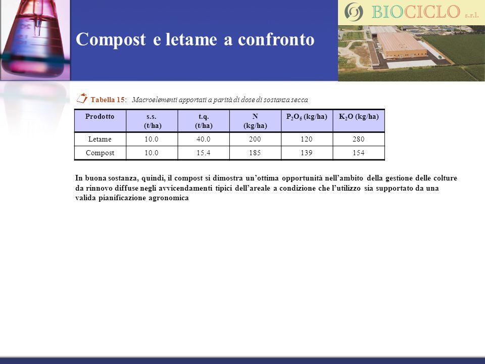 Compost e letame a confronto Tabella 15: Macroelementi apportati a parità di dose di sostanza secca Prodottos.s. (t/ha) t.q. (t/ha) N (kg/ha) P 2 O 5