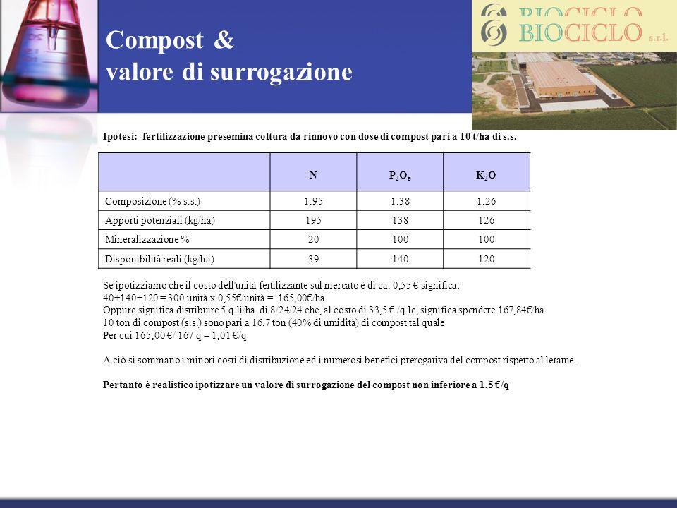 Compost & valore di surrogazione Ipotesi: fertilizzazione presemina coltura da rinnovo con dose di compost pari a 10 t/ha di s.s. NP2O5P2O5 K2OK2O Com