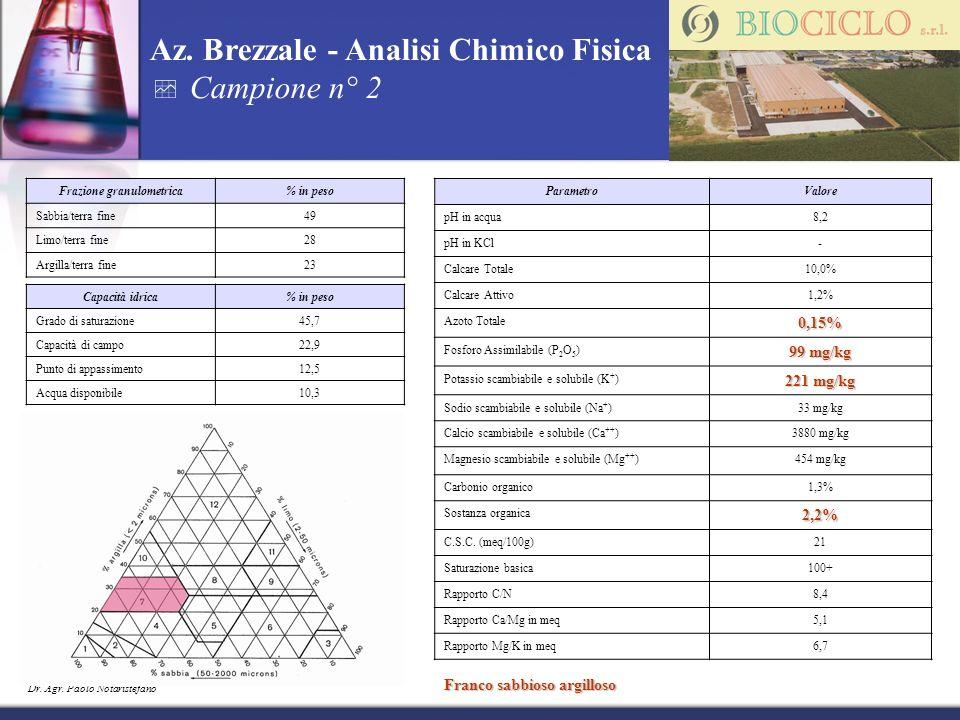 Dr. Agr. Paolo Notaristefano Az. Brezzale - Analisi Chimico Fisica Campione n° 2 ParametroValore pH in acqua8,2 pH in KCl- Calcare Totale10,0% Calcare