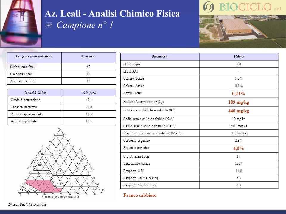 Frazione granulometrica% in peso Sabbia/terra fine67 Limo/terra fine18 Argilla/terra fine15 Capacità idrica% in peso Grado di saturazione43,1 Capacità