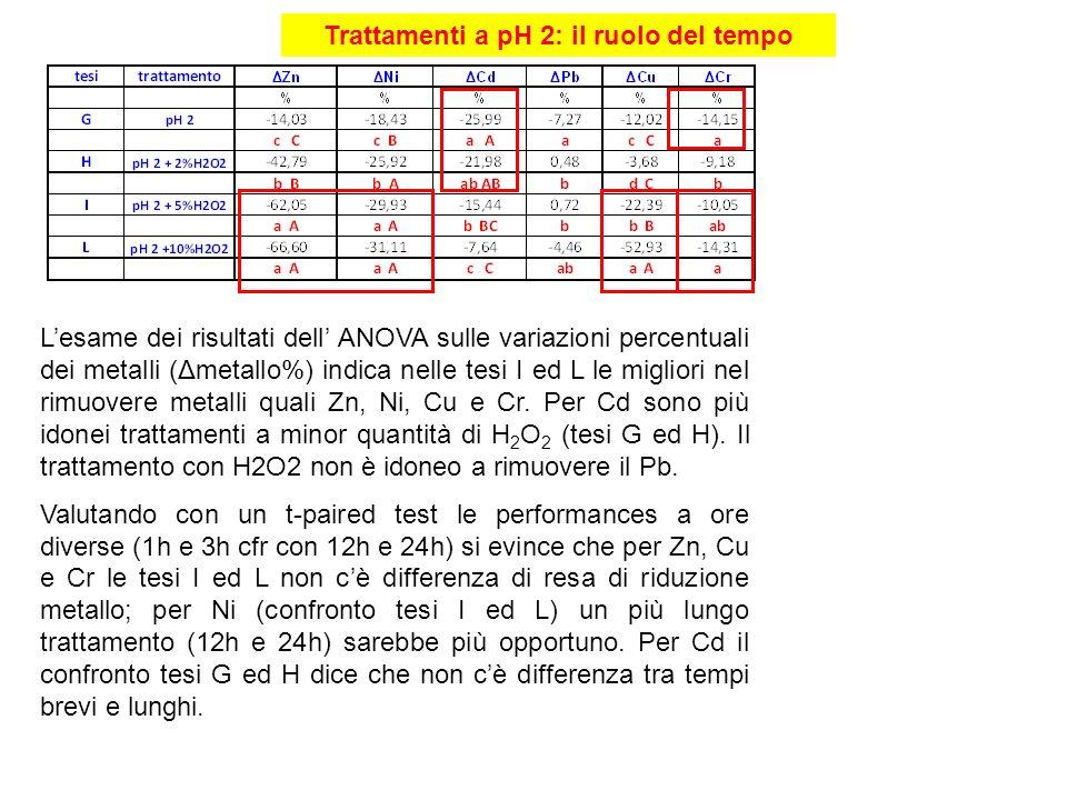 Trattamenti a pH 2: il ruolo del tempo Lesame dei risultati dell ANOVA sulle variazioni percentuali dei metalli (Δmetallo%) indica nelle tesi I ed L l