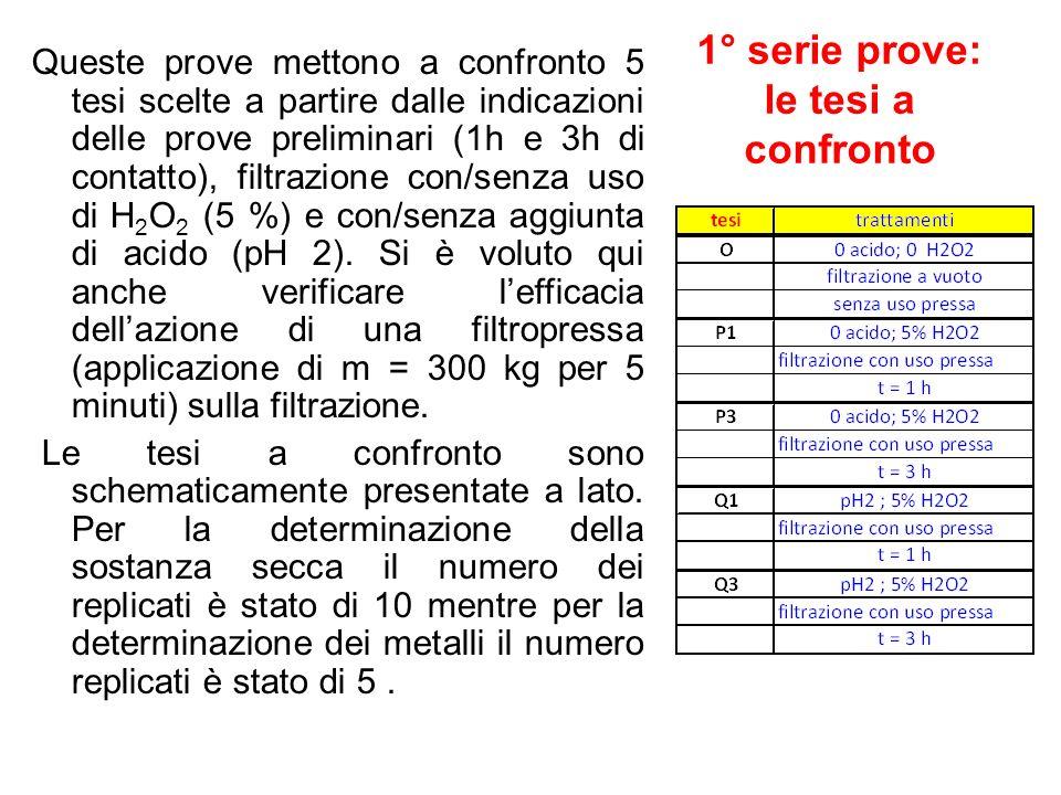 1° serie prove: le tesi a confronto Queste prove mettono a confronto 5 tesi scelte a partire dalle indicazioni delle prove preliminari (1h e 3h di con