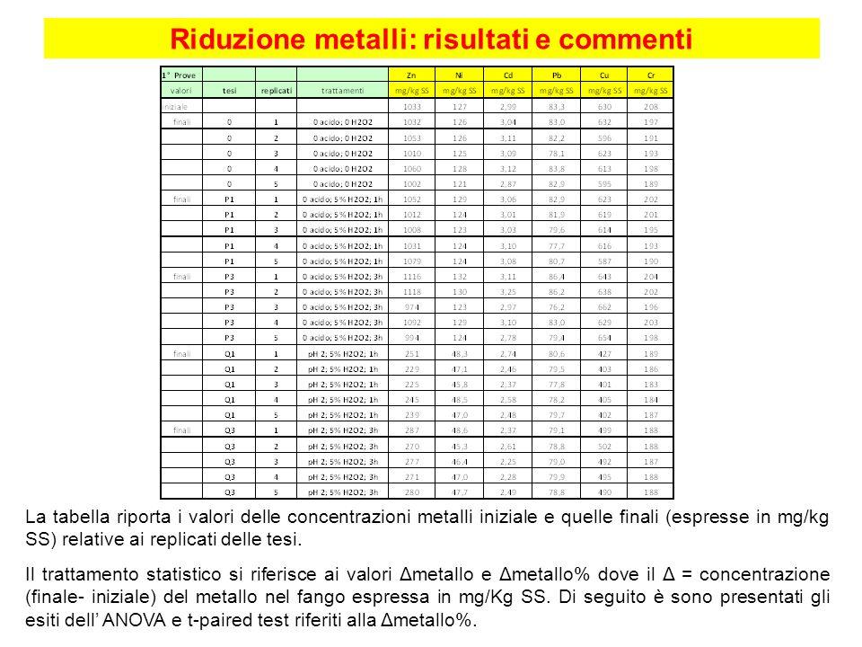 Riduzione metalli: risultati e commenti La tabella riporta i valori delle concentrazioni metalli iniziale e quelle finali (espresse in mg/kg SS) relat