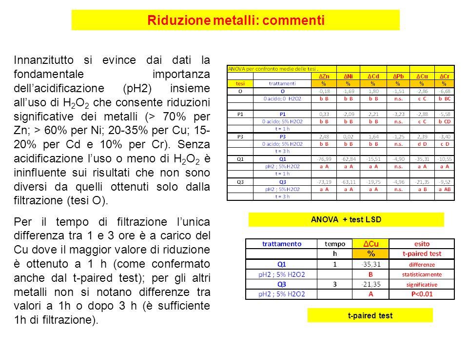 Innanzitutto si evince dai dati la fondamentale importanza dellacidificazione (pH2) insieme alluso di H 2 O 2 che consente riduzioni significative dei