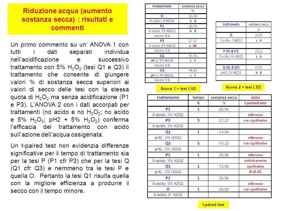Riduzione acqua (aumento sostanza secca) : risultati e commenti Anova 1 + test LSD Anova 2 + test LSD t-paired test Un primo commento su un ANOVA 1 co