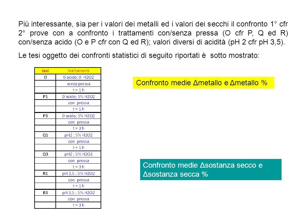 Più interessante, sia per i valori dei metalli ed i valori dei secchi il confronto 1° cfr 2° prove con a confronto i trattamenti con/senza pressa (O c